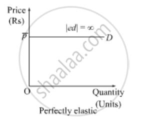 types of price elasticity demand