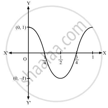 Sketch The Graph Of The Following Trigonometric Functions G X Cos 2p X Mathematics Shaalaa Com