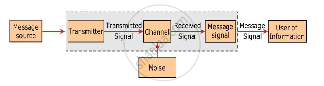 solution  block diagram of generalization of the communication system:-