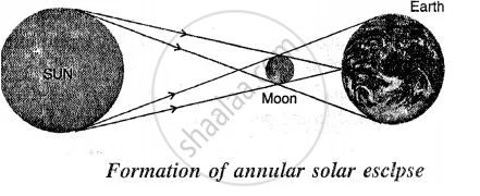 Solar Eclipse Diagram Labeled.What Is Annular Solar Eclipse Draw A Labelled Diagram To