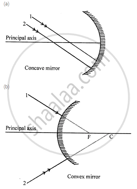 Complete the Following Diagrams in Figure by Drawing the