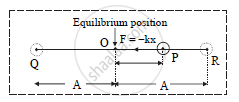 Obtain the Differential Equation of Linear Simple Harmonic