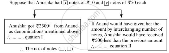 Balbharati solutions for Class 10th Board Exam Algebra