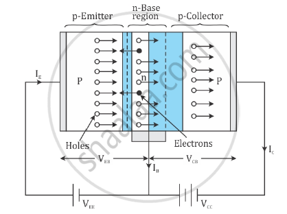 Solution Draw A Circuit Diagram Of A P N P Transistor And Explain