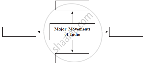 Solution For Complete The Concept Map Ssc English Medium Class
