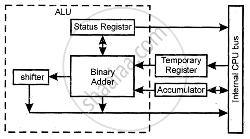Explain The Function Of Alu With A Simple Block Diagram