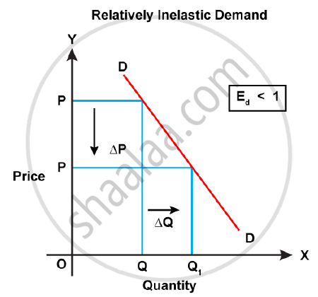 With The Help Of A Graph Explain The Relatively Inelastic Demand