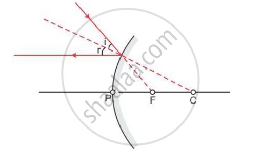 Solution Draw A Ray Diagram To Show The Path Of The Reflected Ray
