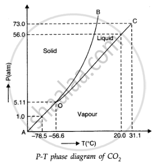 (iii) the point (15 �c, 56 atm) lies in the liquid region  hence, co2 is  liquid at this point