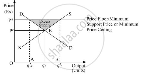 Define Price Floor Explain The Implications Of Price Floor