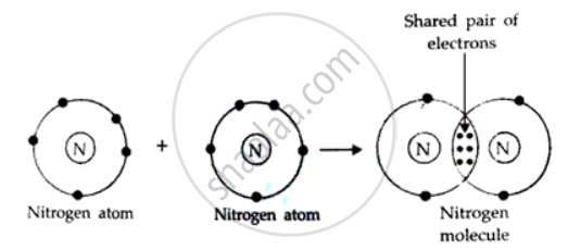 The Electronic Configuration Of N2 Is 2 5 How Many Electrons In The Outer Shell Of A N Atom Are Not Involved In The Formation Of A Nitrogen Molecule Chemistry Shaalaa Com
