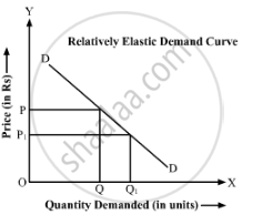 Distinguish Between Relatively Elastic Demand And Relatively