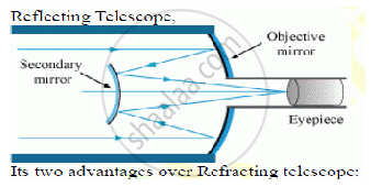 Draw a Labeled Ray Diagram of a Reflecting Telescope ...