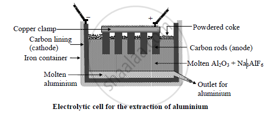 Solution For Draw A Neat Well Labelled Diagram Of Electrolytic Cell