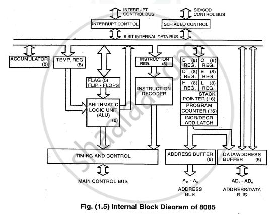 draw the labelled internal block diagram of 8085 micro Full Adder Logic Diagram