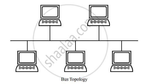 Illustrate the Layout for Connecting5 Computers in a Bus and