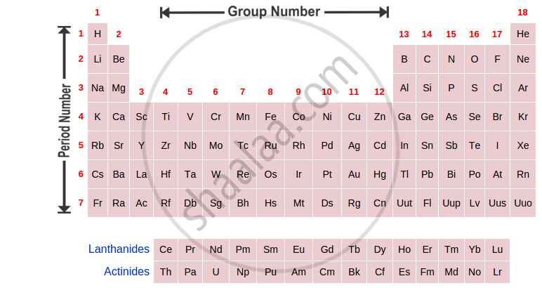 Write A Short Note Structure Of The Modern Periodic Table Science And Technology 1 Shaalaa Com - What Is The Function Of Rows And Columns In Periodic Table