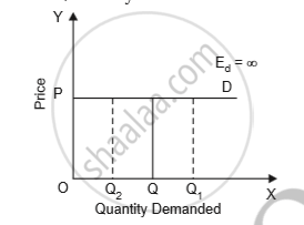 Write Explanatory Answer :What is Price Elasticity of Demand