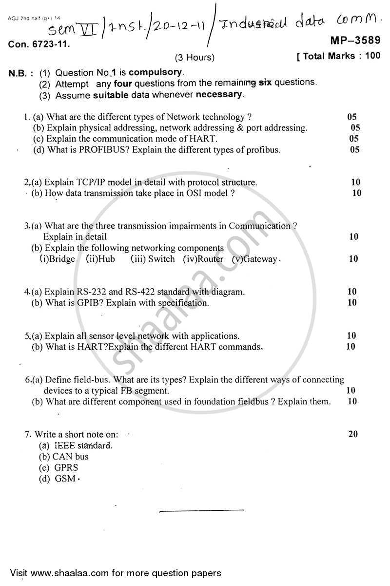 Question Paper - Industrial Data Communication 2011 - 2012 - B.E. - Semester 6 (TE Third Year) - University of Mumbai